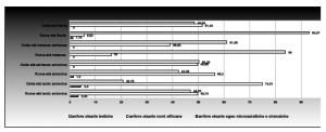 Figura 1. Differenziazioni dei mercati di Ostia e Roma: le anfore vinarie nella tarda età antonina (da Rizzo 2012, fig. 4.4)