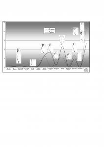 Figura 2. Differenziazioni dei mercati di Ostia e Roma: le anfore olearie tra l'età domizianea e la tarda età antonina (da Ostia VI)