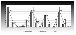 Figura  3. Ostia, età domizianea: trend del commercio dei generi trasportati in anfora (da Ostia VI).